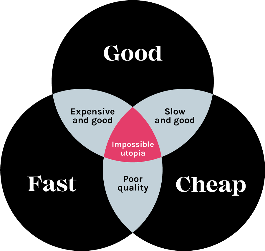 Good, fast, cheap triangle. Pick two